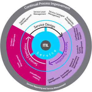 Itil V3 lifecycle model